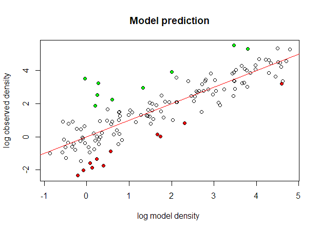 model_prediction