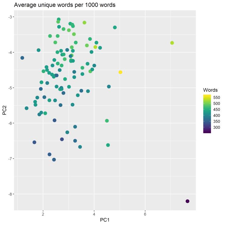 word_diversity